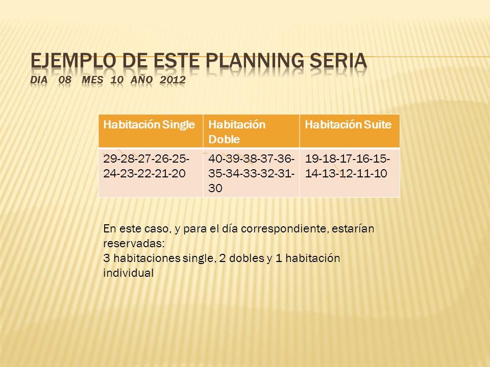 Habitación SingleHabitación Doble Habitación Suite 29-28-27-26-25- 24-23-22-21-20 40-39-38-37-36- 35-34-33-32-31- 30 19-18-17-16-15- 14-13-12-11-10 En este caso, y para el día correspondiente, estarían reservadas: 3 habitaciones single, 2 dobles y 1 habitación individual