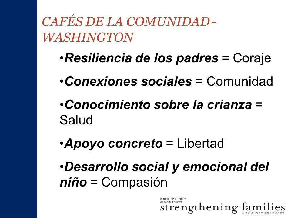 CAFÉS DE LA COMUNIDAD - WASHINGTON Resiliencia de los padres = Coraje Conexiones sociales = Comunidad Conocimiento sobre la crianza = Salud Apoyo concreto = Libertad Desarrollo social y emocional del niño = Compasión