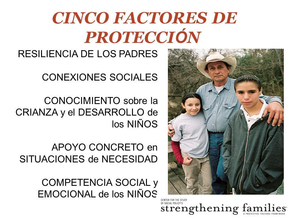 CINCO FACTORES DE PROTECCI Ó N RESILIENCIA DE LOS PADRES CONEXIONES SOCIALES CONOCIMIENTO sobre la CRIANZA y el DESARROLLO de los NIÑOS APOYO CONCRETO