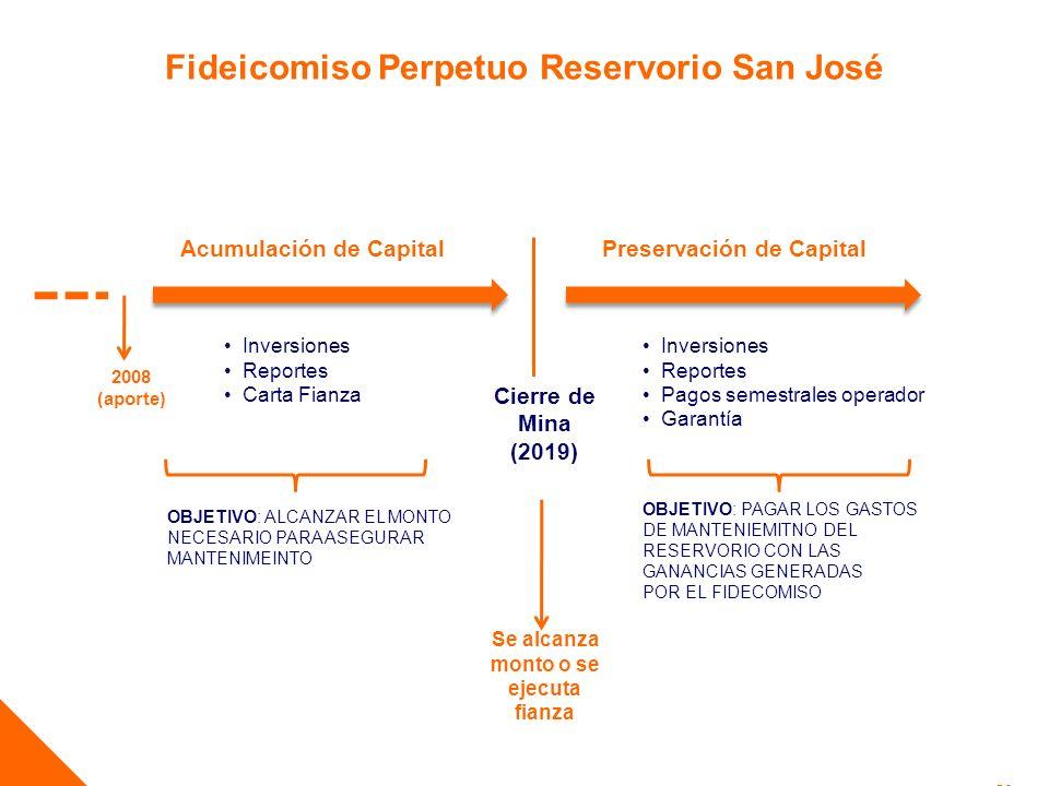 20 Inversiones Reportes Carta Fianza Inversiones Reportes Pagos semestrales operador Garantía Fideicomiso Perpetuo Reservorio San José Cierre de Mina