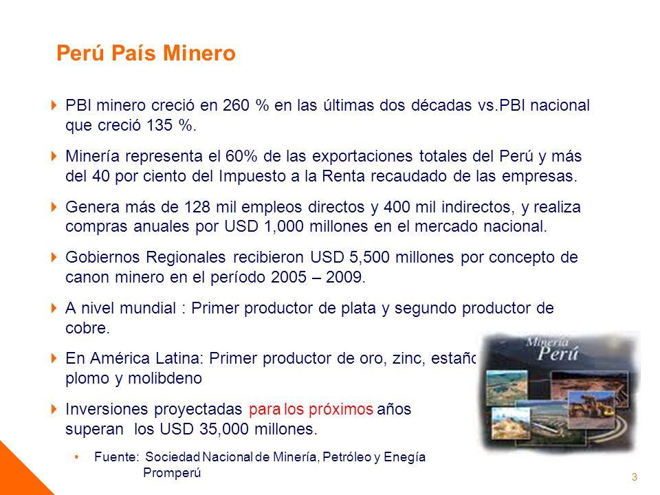 Perú País Minero PBI minero creció en 260 % en las últimas dos décadas vs.PBI nacional que creció 135 %. Minería representa el 60% de las exportacione