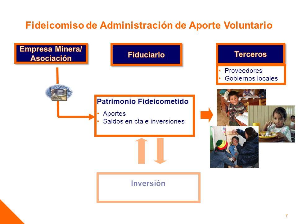 7 Fideicomiso de Administración de Aporte Voluntario Patrimonio Fideicometido Aportes Saldos en cta e inversiones Inversión Proveedores Gobiernos loca