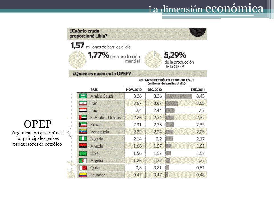 La dimensión económica OPEP Organización que reúne a los principales países productores de petróleo