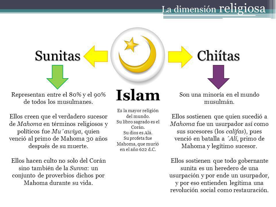 La dimensión religiosa Islam SunitasChiítas Representan entre el 80% y el 90% de todos los musulmanes. Ellos creen que el verdadero sucesor de Mahoma