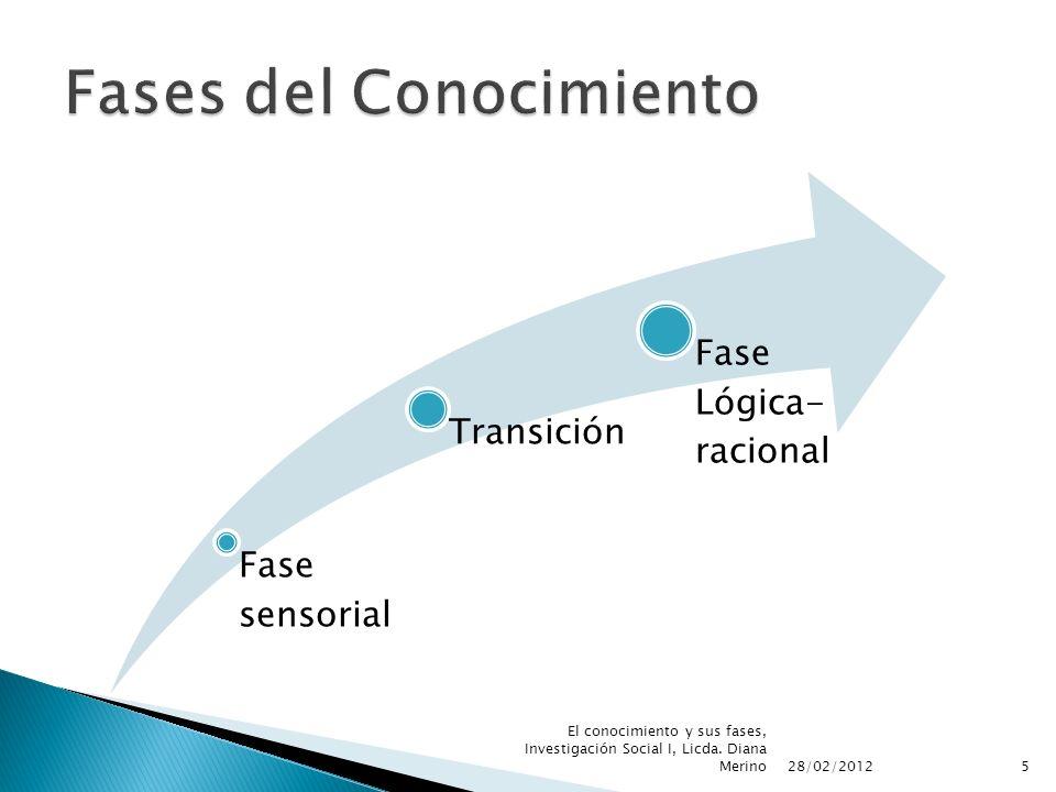 Fase sensorial Transición Fase Lógica- racional 28/02/2012 5 El conocimiento y sus fases, Investigación Social I, Licda. Diana Merino