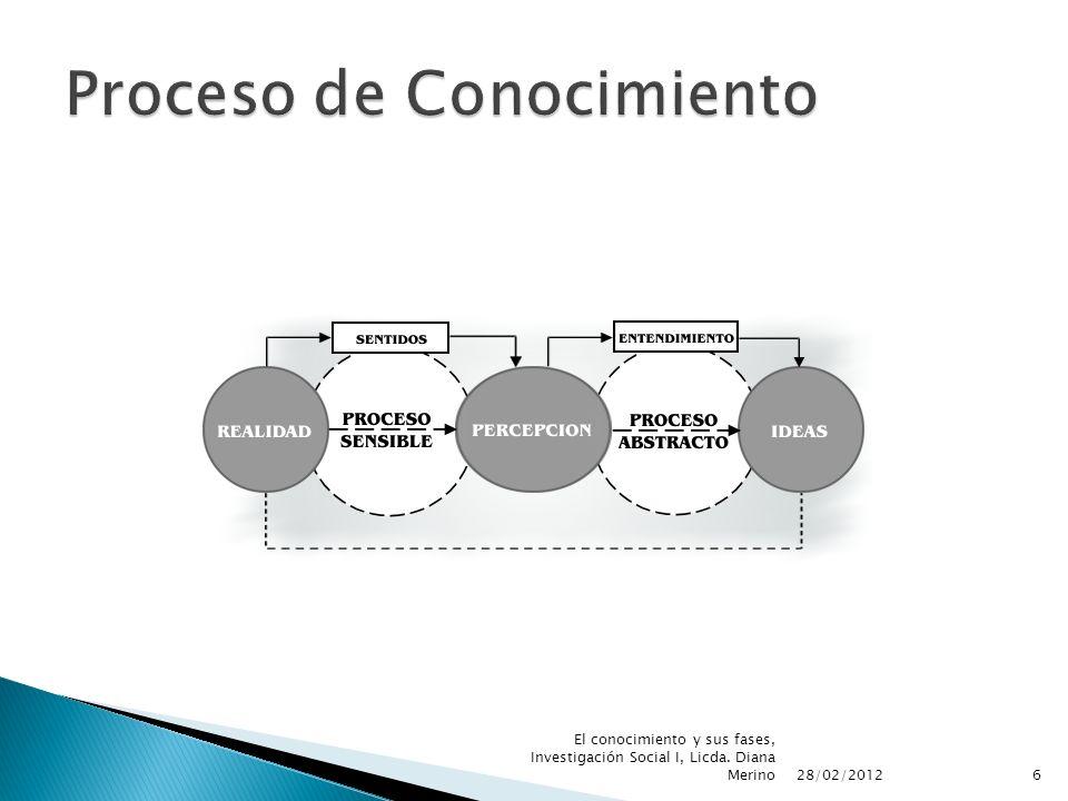 28/02/2012 6 El conocimiento y sus fases, Investigación Social I, Licda. Diana Merino