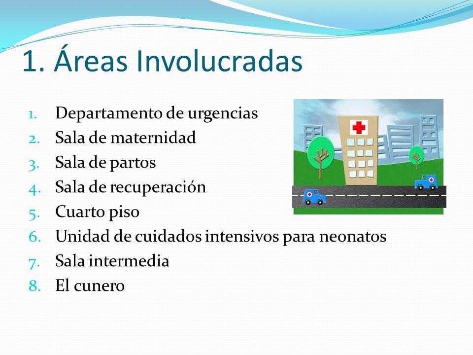 1. Áreas Involucradas 1. Departamento de urgencias 2. Sala de maternidad 3. Sala de partos 4. Sala de recuperación 5. Cuarto piso 6. Unidad de cuidado