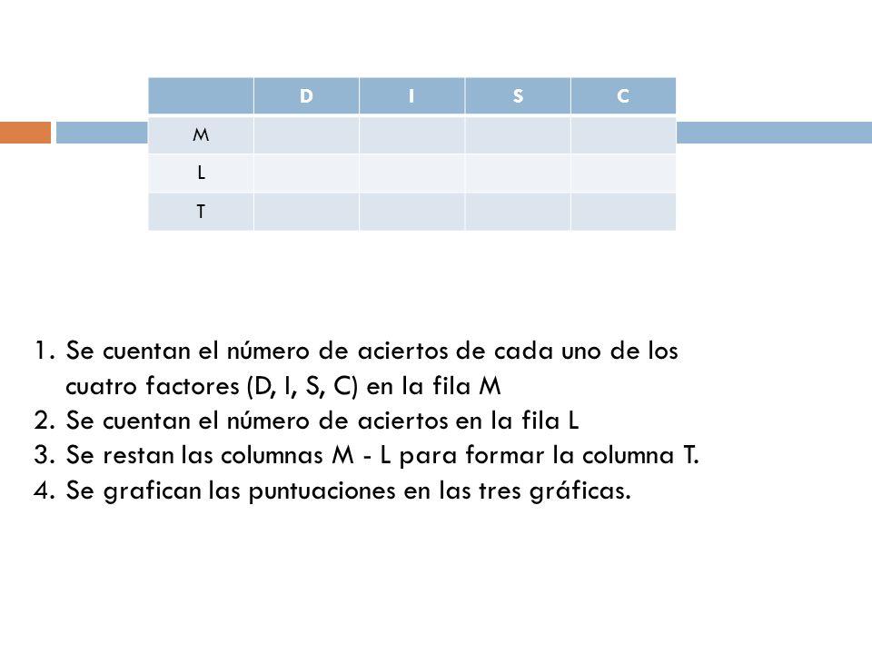 DISC M L T 1.Se cuentan el número de aciertos de cada uno de los cuatro factores (D, I, S, C) en la fila M 2.Se cuentan el número de aciertos en la fi