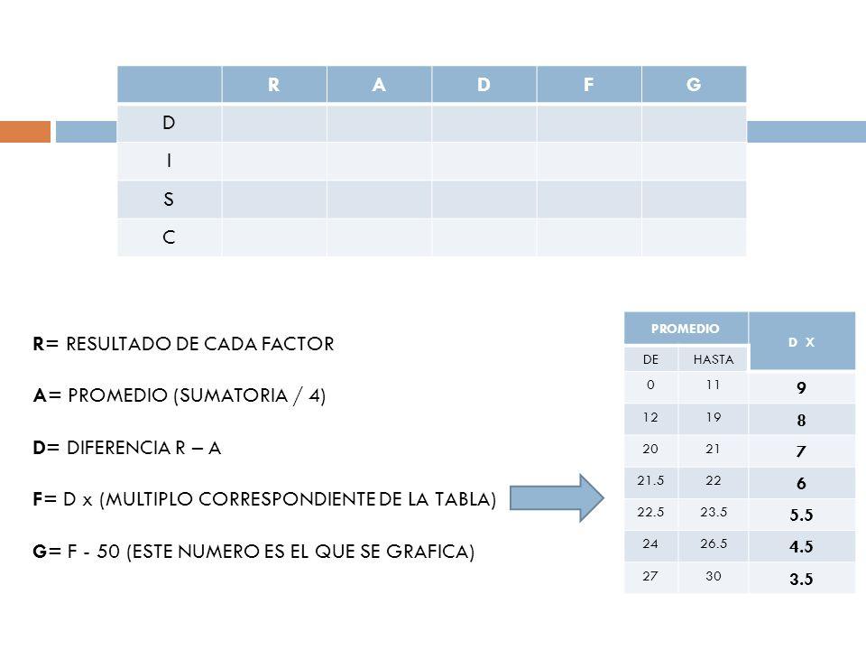RADFG D I S C R= RESULTADO DE CADA FACTOR A= PROMEDIO (SUMATORIA / 4) D= DIFERENCIA R – A F= D x (MULTIPLO CORRESPONDIENTE DE LA TABLA) G= F - 50 (EST