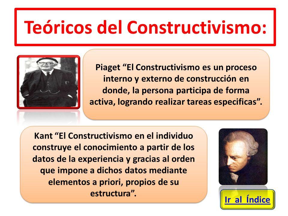 Kant El Constructivismo en el individuo construye el conocimiento a partir de los datos de la experiencia y gracias al orden que impone a dichos datos