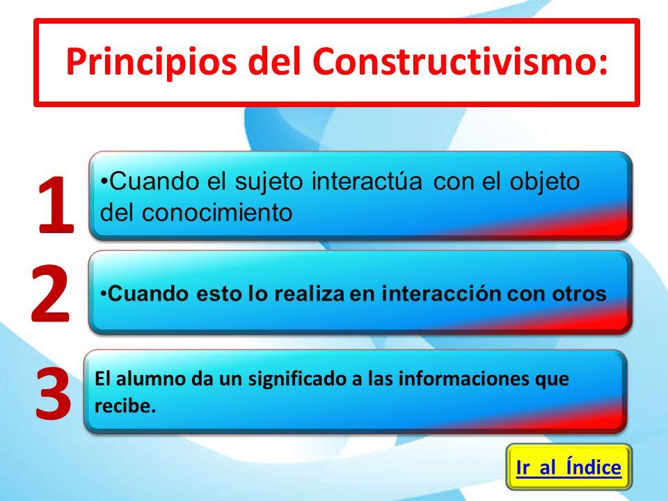 Cuando el sujeto interactúa con el objeto del conocimiento Cuando esto lo realiza en interacción con otros 1 2 Ir al Índice Principios del Constructiv