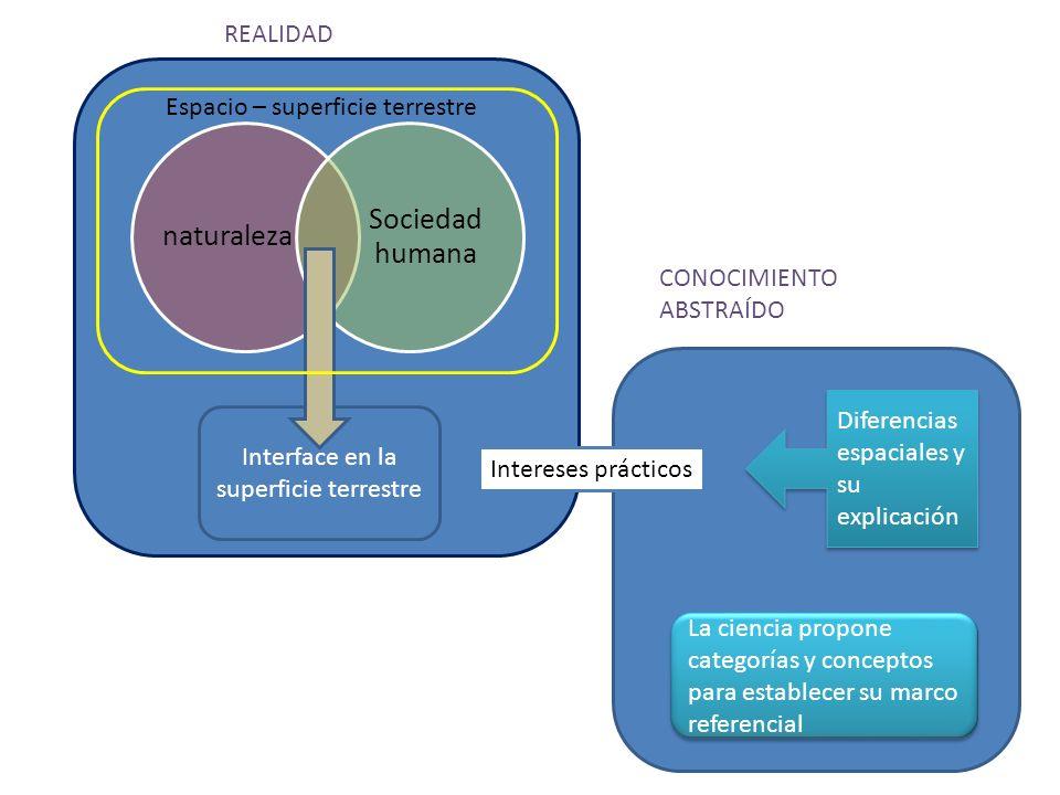 naturaleza Sociedad humana Interface en la superficie terrestre Intereses prácticos Diferencias espaciales y su explicación La ciencia propone categor