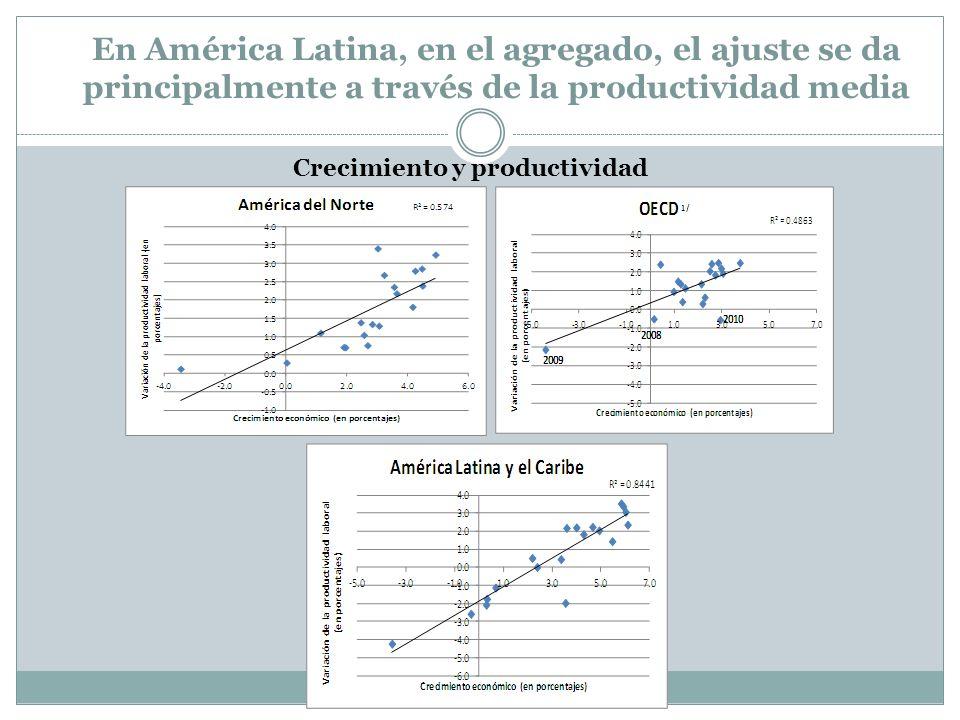 En América Latina, en el agregado, el ajuste se da principalmente a través de la productividad media Crecimiento y productividad