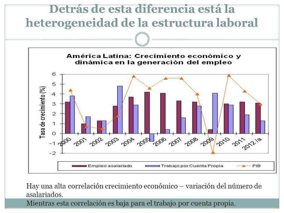 Detrás de esta diferencia está la heterogeneidad de la estructura laboral Hay una alta correlación crecimiento económico – variación del número de asa