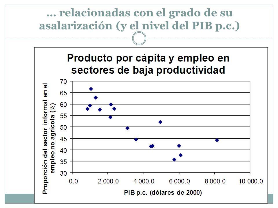 … relacionadas con el grado de su asalarización (y el nivel del PIB p.c.)