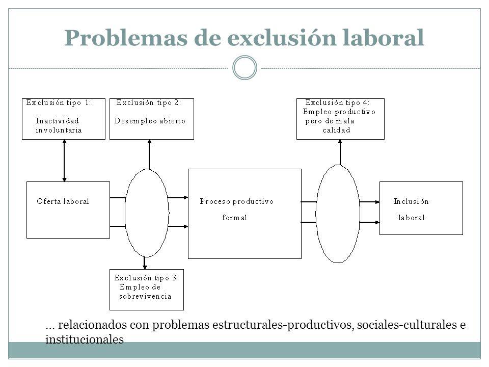 Problemas de exclusión laboral … relacionados con problemas estructurales-productivos, sociales-culturales e institucionales