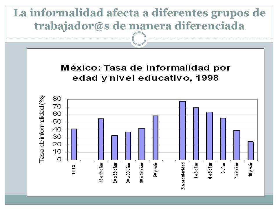La informalidad afecta a diferentes grupos de trabajador@s de manera diferenciada