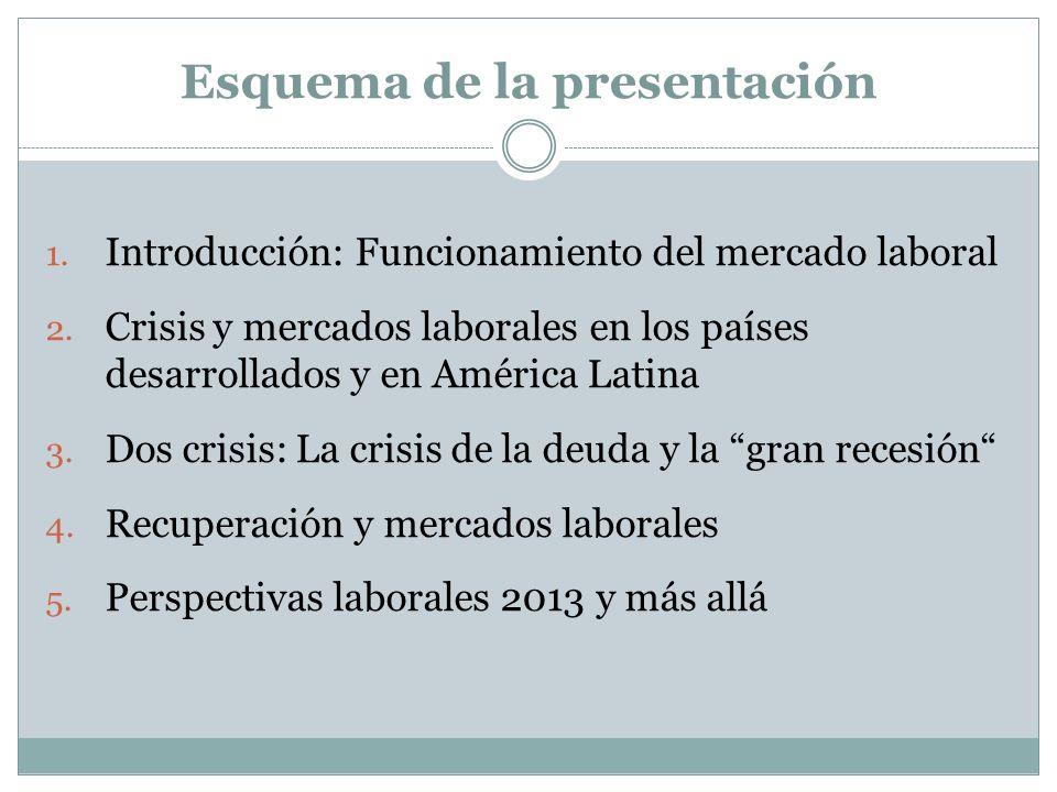Esquema de la presentación 1. Introducción: Funcionamiento del mercado laboral 2. Crisis y mercados laborales en los países desarrollados y en América