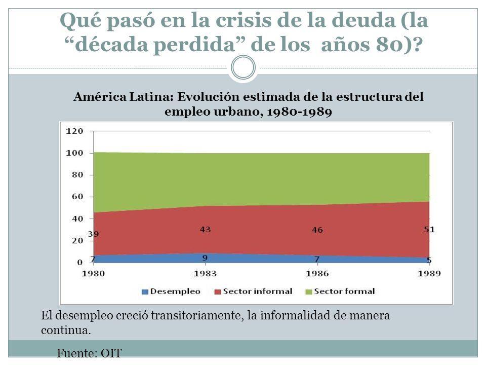 Qué pasó en la crisis de la deuda (la década perdida de los años 80)? Fuente: OIT América Latina: Evolución estimada de la estructura del empleo urban