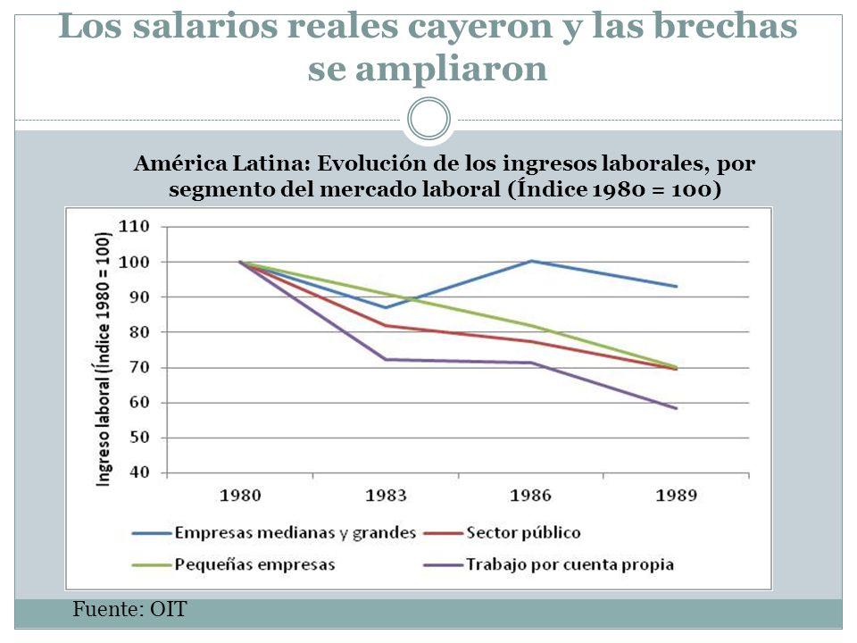 Los salarios reales cayeron y las brechas se ampliaron Fuente: OIT América Latina: Evolución de los ingresos laborales, por segmento del mercado labor