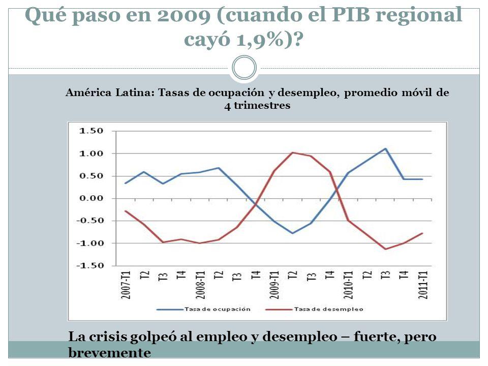 Qué paso en 2009 (cuando el PIB regional cayó 1,9%)? América Latina: Tasas de ocupación y desempleo, promedio móvil de 4 trimestres La crisis golpeó a