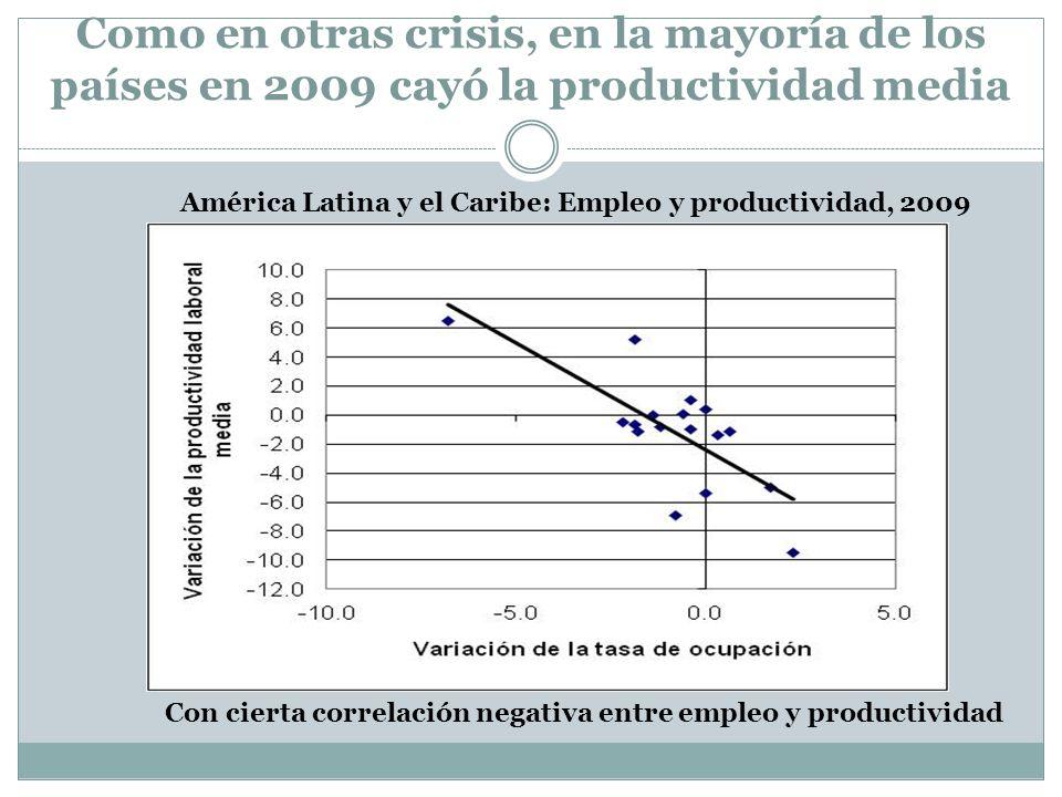 Como en otras crisis, en la mayoría de los países en 2009 cayó la productividad media América Latina y el Caribe: Empleo y productividad, 2009 Con cie