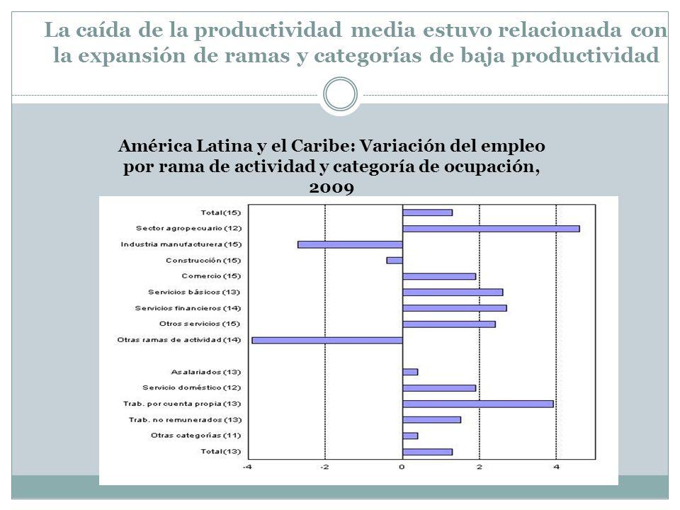 La caída de la productividad media estuvo relacionada con la expansión de ramas y categorías de baja productividad América Latina y el Caribe: Variaci