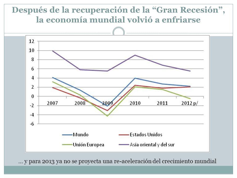 Después de la recuperación de la Gran Recesión, la economía mundial volvió a enfriarse … y para 2013 ya no se proyecta una re-aceleración del crecimie