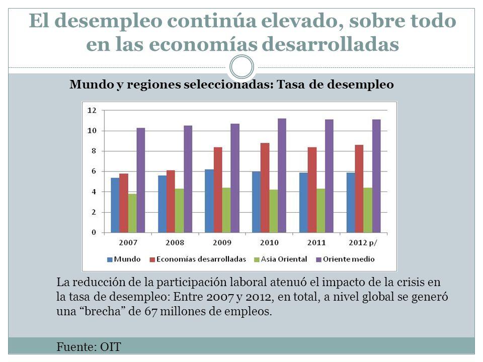 El desempleo continúa elevado, sobre todo en las economías desarrolladas Mundo y regiones seleccionadas: Tasa de desempleo La reducción de la particip
