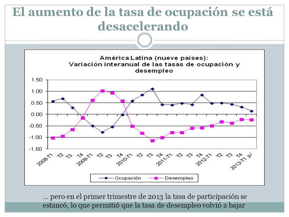 El aumento de la tasa de ocupación se está desacelerando … pero en el primer trimestre de 2013 la tasa de participación se estancó, lo que permitió qu