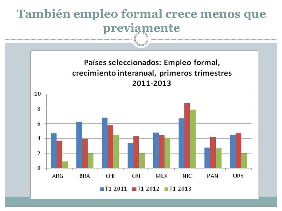También empleo formal crece menos que previamente