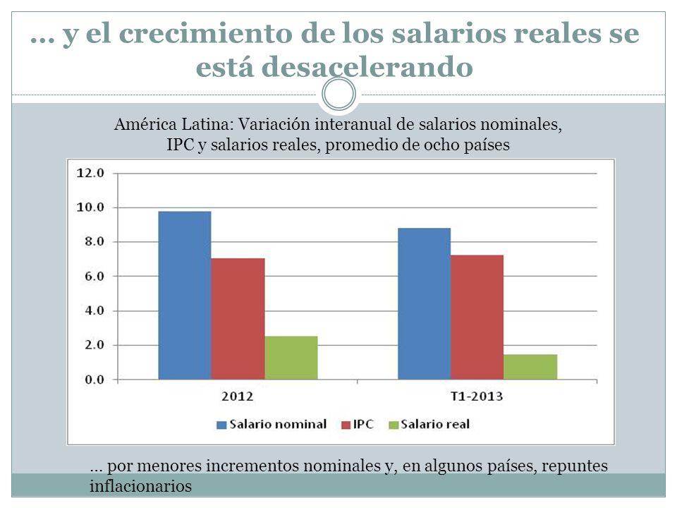 … y el crecimiento de los salarios reales se está desacelerando América Latina: Variación interanual de salarios nominales, IPC y salarios reales, pro