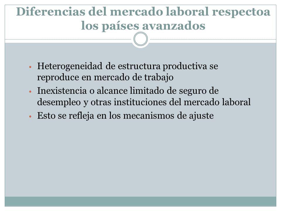 Diferencias del mercado laboral respectoa los países avanzados Heterogeneidad de estructura productiva se reproduce en mercado de trabajo Inexistencia