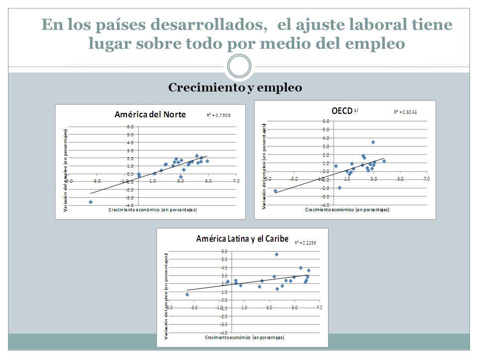 En los países desarrollados, el ajuste laboral tiene lugar sobre todo por medio del empleo Crecimiento y empleo