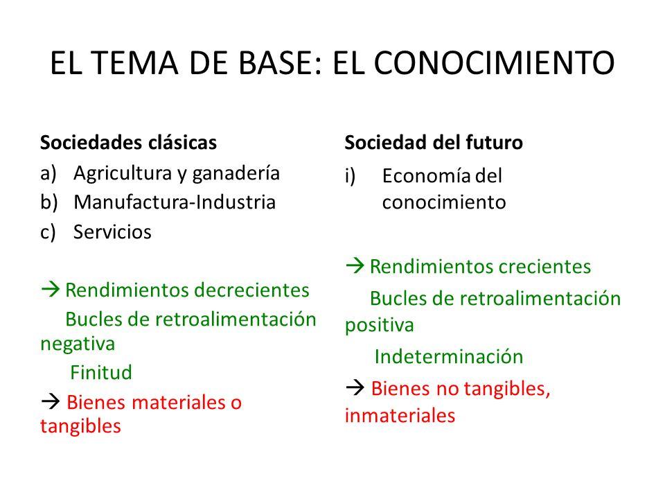 EL TEMA DE BASE: EL CONOCIMIENTO Sociedades clásicas a)Agricultura y ganadería b)Manufactura-Industria c)Servicios Rendimientos decrecientes Bucles de