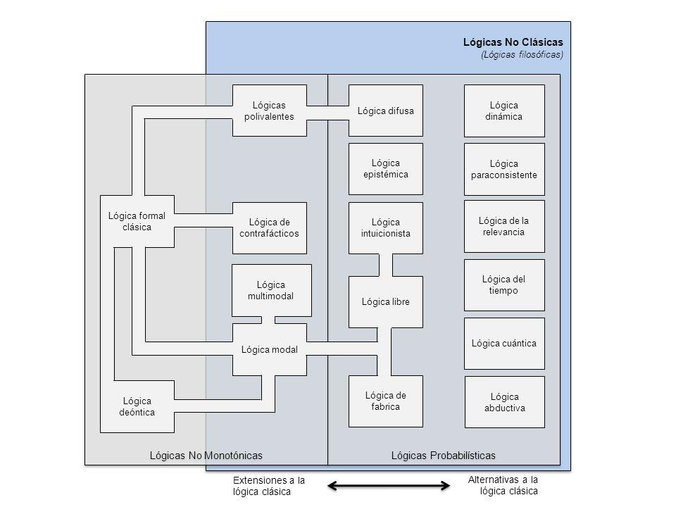 Lógicas No Clásicas (Lógicas filosóficas) Lógicas No Clásicas (Lógicas filosóficas) Lógicas Probabilísticas Lógicas No Monotónicas Lógica libre Lógica