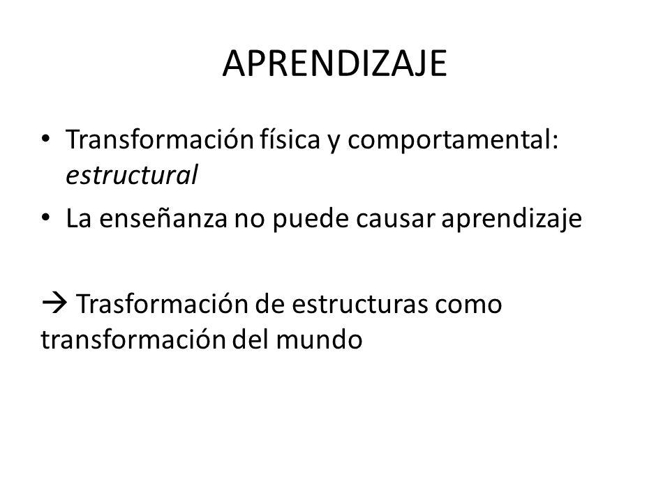 APRENDIZAJE Transformación física y comportamental: estructural La enseñanza no puede causar aprendizaje Trasformación de estructuras como transformac