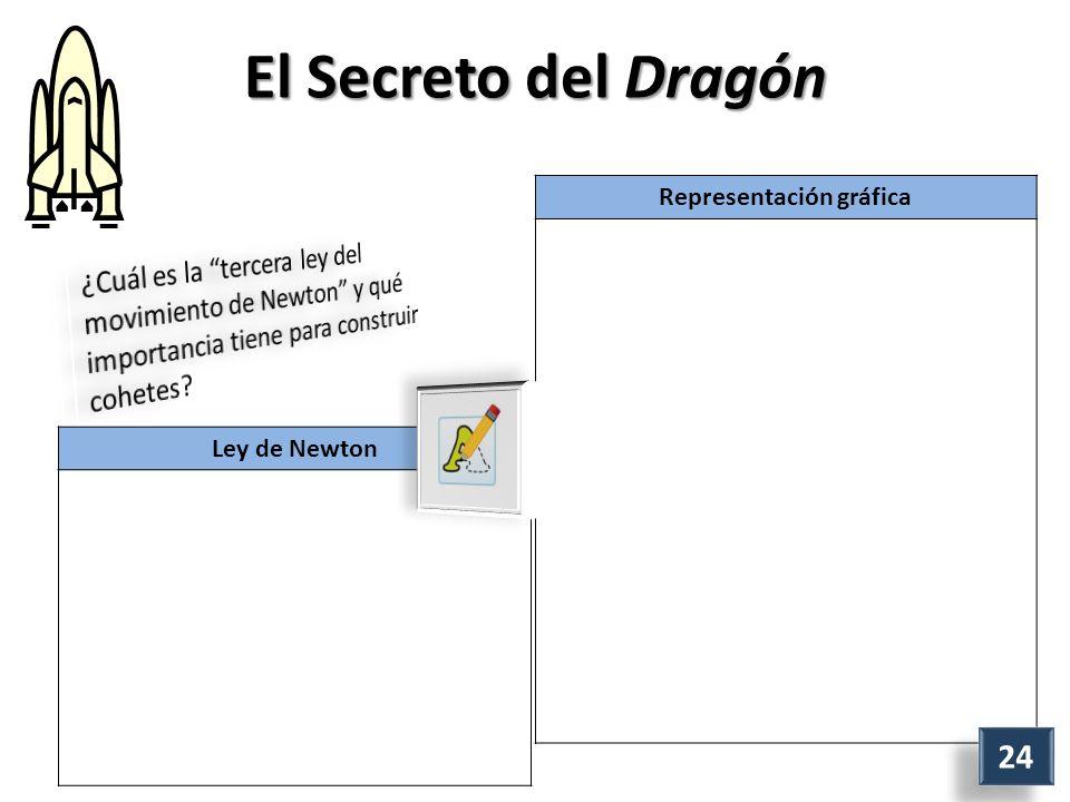 El Secreto del Dragón Representación gráfica 24 Ley de Newton