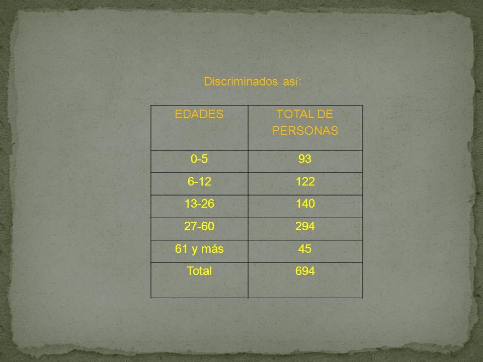 Porcentajes en Copacabana En el primer semestre del año 2009 (al 30 de junio) la población desplazada es la siguiente: 694 personas entre ellos 354 ho