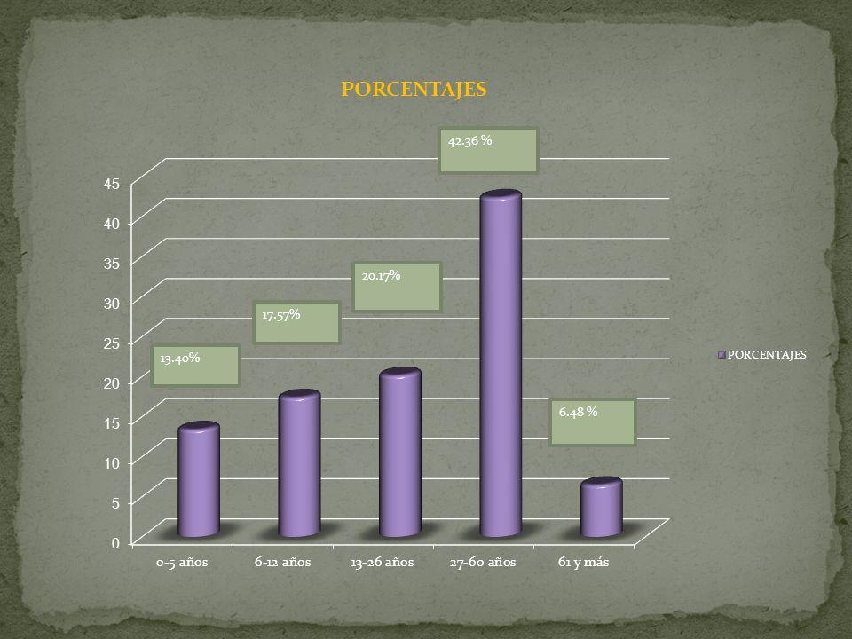 Discriminados as í : EDADES TOTAL DE PERSONAS 0-593 6-12122 13-26140 27-60294 61 y más45 Total694