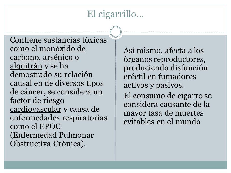 Efectos del cigarrillo sobre la salud: