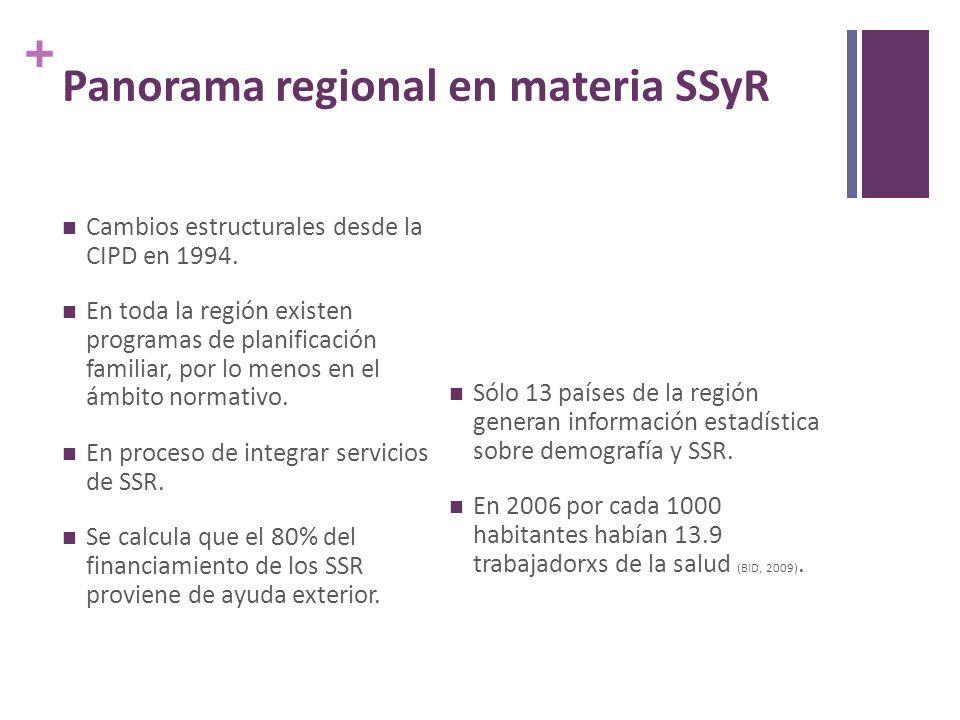 + Panorama regional en materia SSyR Cambios estructurales desde la CIPD en 1994.