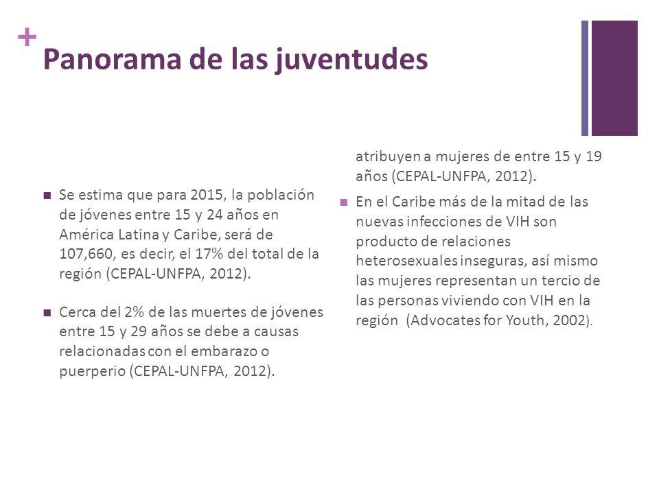 + Panorama de las juventudes Se estima que para 2015, la población de jóvenes entre 15 y 24 años en América Latina y Caribe, será de 107,660, es decir, el 17% del total de la región (CEPAL-UNFPA, 2012).