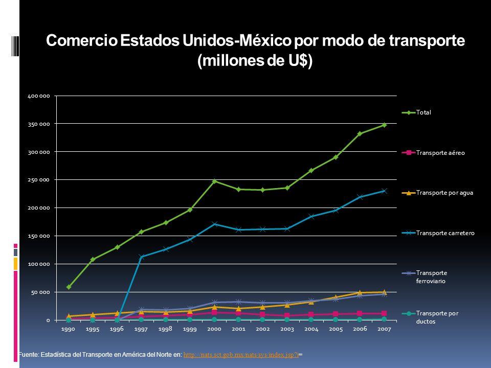 Comercio Estados Unidos-México por modo de transporte (millones de U$) Fuente: Estadística del Transporte en América del Norte en: http://nats.sct.gob.mx/nats/sys/index.jsp i= http://nats.sct.gob.mx/nats/sys/index.jsp i