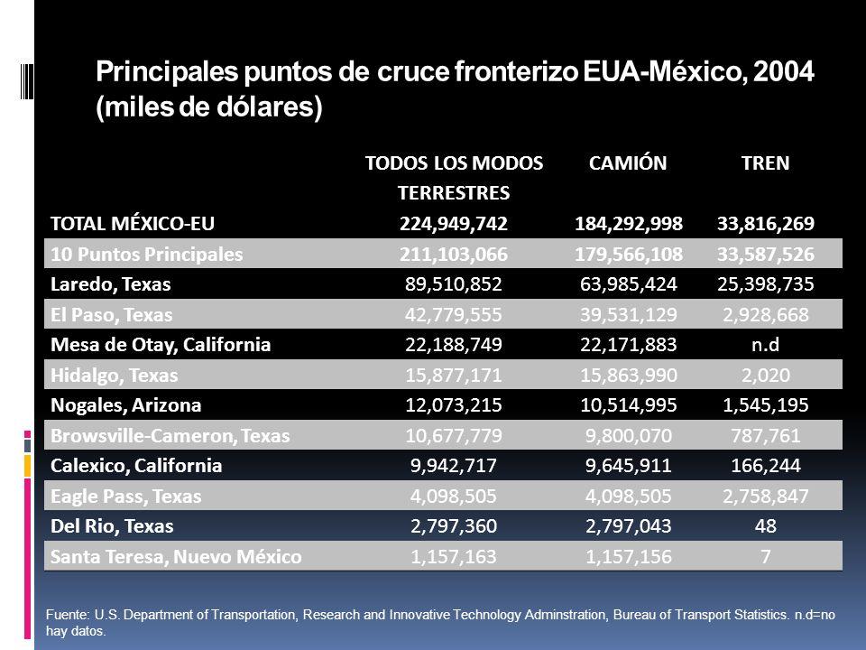 Autotransporte y ER: México Empresas con flotillas privadas son las que comienzan a utilizar (FEMSA, BIMBO) No hay estímulos para la renovación del parque vehicular ni para uso de energías alternativas 277 mil-Diesel 26 mil-Gasolina 2 mil- gas 4,500-Gas-Gasolina 1- Eléctrico 1 Fuente: SCT.
