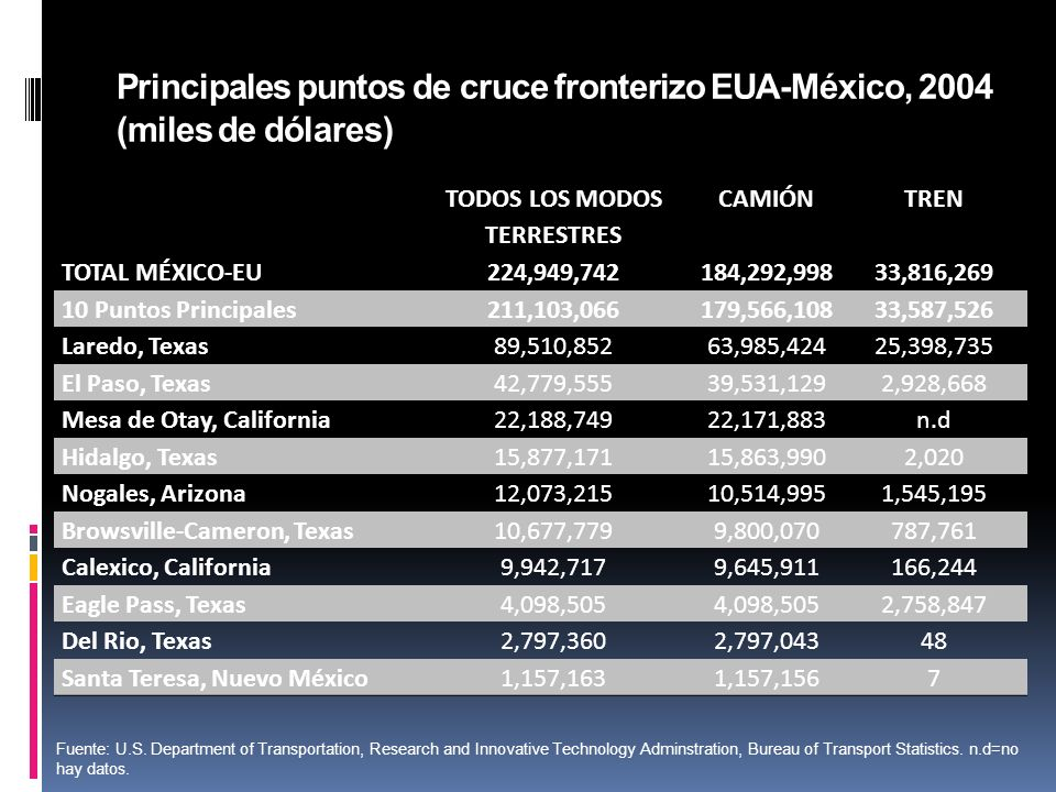 Principales puntos de cruce fronterizo EUA-México, 2004 (miles de dólares) TODOS LOS MODOS TERRESTRES CAMIÓNTREN TOTAL MÉXICO-EU224,949,742184,292,99833,816,269 10 Puntos Principales211,103,066179,566,10833,587,526 Laredo, Texas89,510,85263,985,42425,398,735 El Paso, Texas42,779,55539,531,1292,928,668 Mesa de Otay, California22,188,74922,171,883n.d Hidalgo, Texas15,877,17115,863,9902,020 Nogales, Arizona12,073,21510,514,9951,545,195 Browsville-Cameron, Texas10,677,7799,800,070787,761 Calexico, California9,942,7179,645,911166,244 Eagle Pass, Texas4,098,505 2,758,847 Del Rio, Texas2,797,3602,797,04348 Santa Teresa, Nuevo México1,157,1631,157,1567 Fuente: U.S.