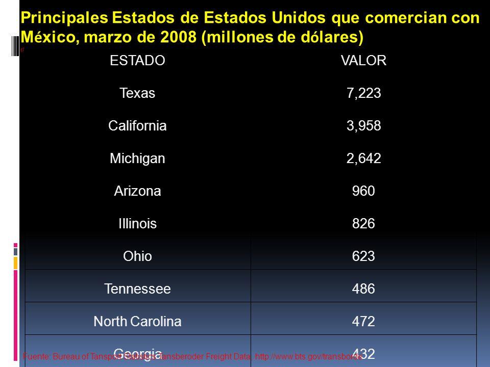 Comercio EE.UU-Canadá por modo de transporte (mill de U$) Fuente: Estadística del Transporte en América del Norte en: http://nats.sct.gob.mx/nats/sys/index.jsp?i=2http://nats.sct.gob.mx/nats/sys/index.jsp?i=2