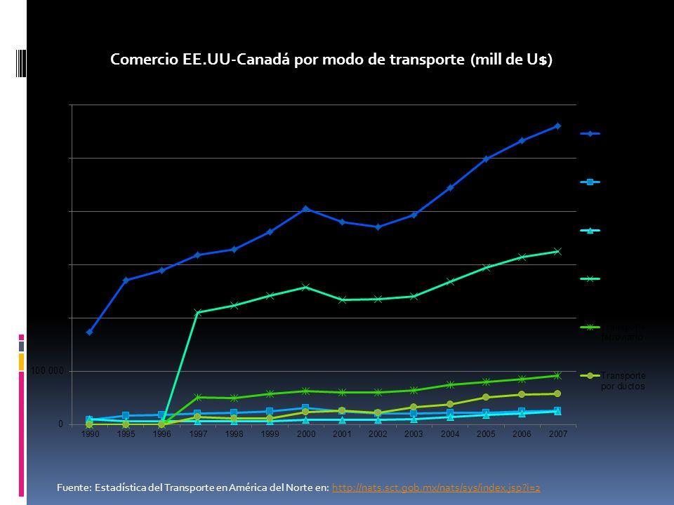 Comercio EE.UU-Canadá por modo de transporte (mill de U$) Fuente: Estadística del Transporte en América del Norte en: http://nats.sct.gob.mx/nats/sys/index.jsp i=2http://nats.sct.gob.mx/nats/sys/index.jsp i=2