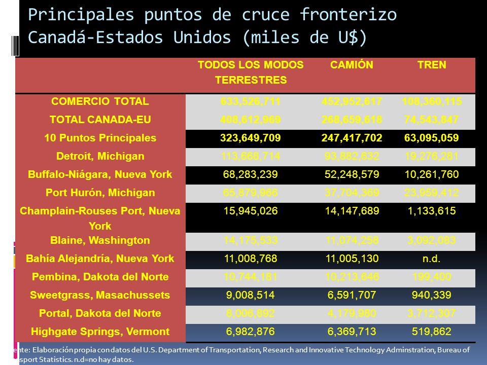 Comercio exterior de EU por modo de transporte Fuente: Estadística del Transporte en América del Norte en: http://nats.sct.gob.mx/nats/sys/index.jsp?i=2http://nats.sct.gob.mx/nats/sys/index.jsp?i=2