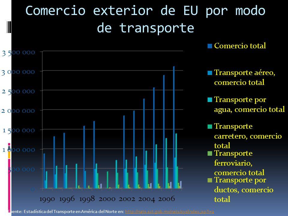Comercio exterior de EU por modo de transporte Fuente: Estadística del Transporte en América del Norte en: http://nats.sct.gob.mx/nats/sys/index.jsp i=2http://nats.sct.gob.mx/nats/sys/index.jsp i=2